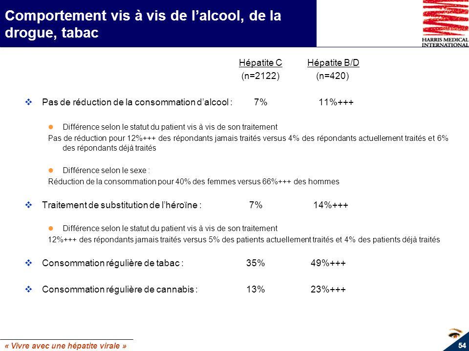 « Vivre avec une hépatite virale » 54 Comportement vis à vis de lalcool, de la drogue, tabac Hépatite C Hépatite B/D (n=2122) (n=420) Pas de réduction