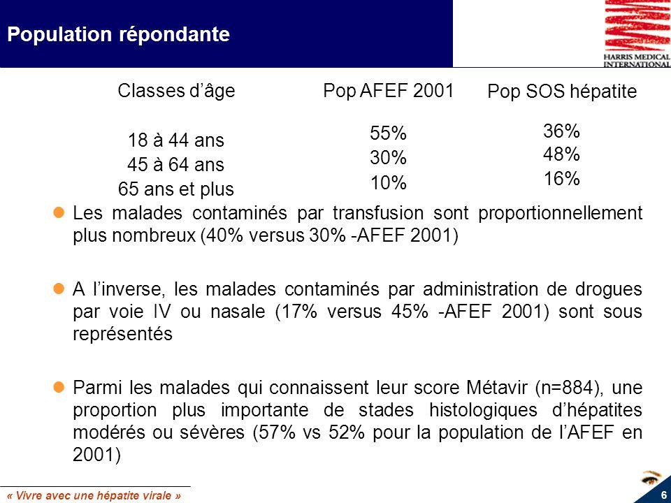 « Vivre avec une hépatite virale » 6 Population répondante Les malades contaminés par transfusion sont proportionnellement plus nombreux (40% versus 3