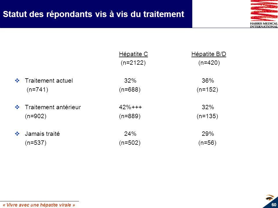 « Vivre avec une hépatite virale » 60 Statut des répondants vis à vis du traitement Hépatite CHépatite B/D (n=2122) (n=420) Traitement actuel 32% 36%