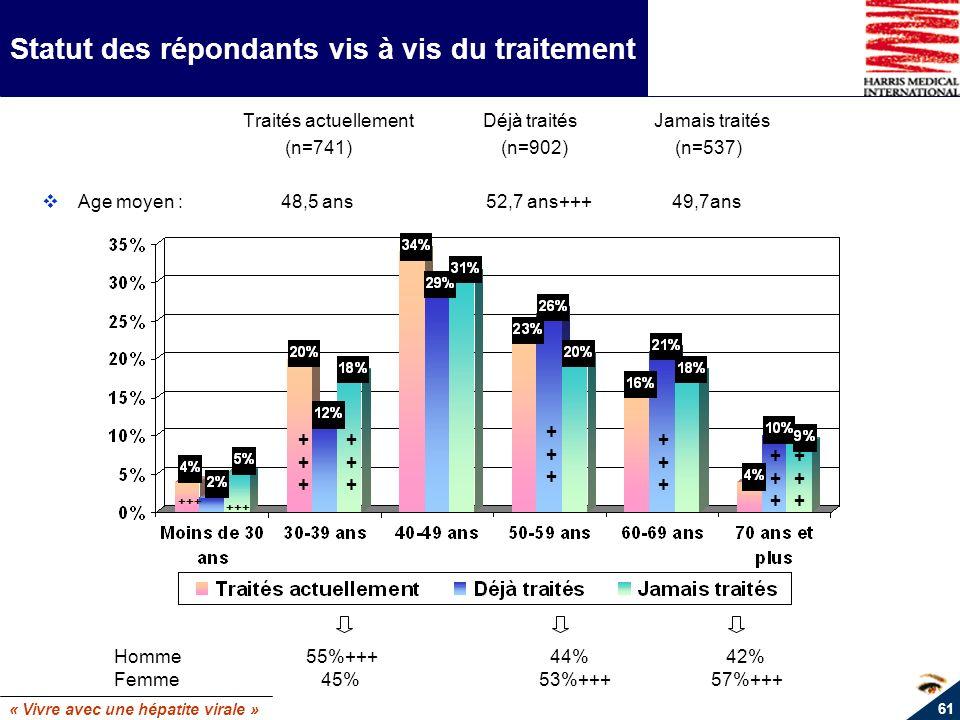« Vivre avec une hépatite virale » 61 Statut des répondants vis à vis du traitement Traités actuellement Déjà traités Jamais traités (n=741) (n=902) (