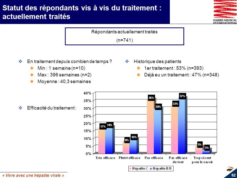« Vivre avec une hépatite virale » 62 Statut des répondants vis à vis du traitement : actuellement traités En traitement depuis combien de temps ? Min