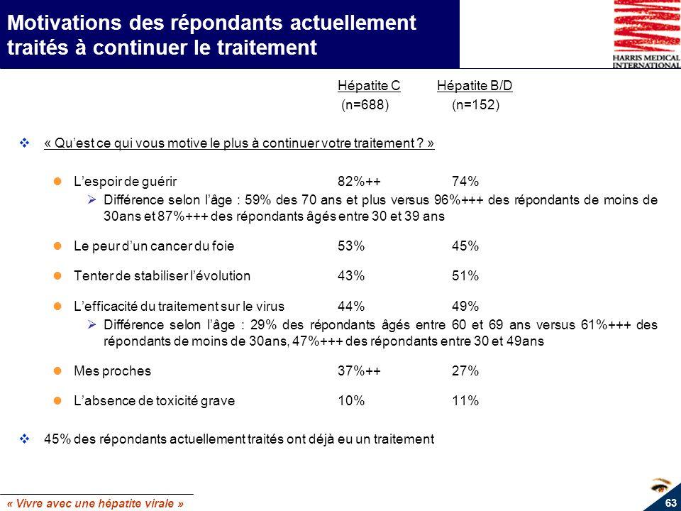 « Vivre avec une hépatite virale » 63 Motivations des répondants actuellement traités à continuer le traitement Hépatite C Hépatite B/D (n=688)(n=152)