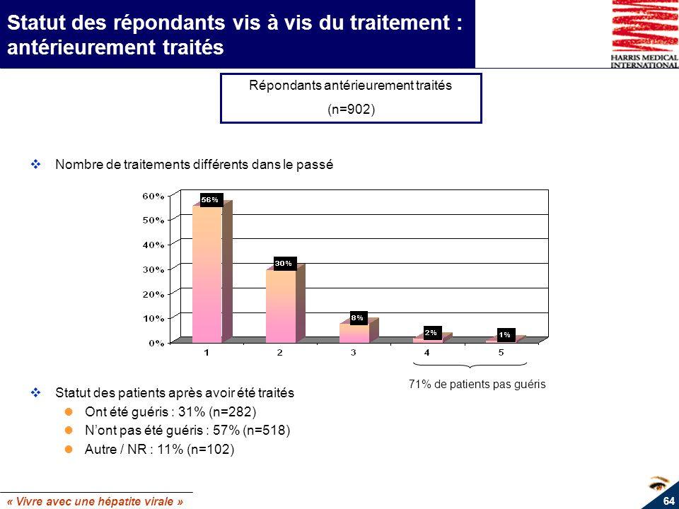 « Vivre avec une hépatite virale » 64 Statut des répondants vis à vis du traitement : antérieurement traités Répondants antérieurement traités (n=902)