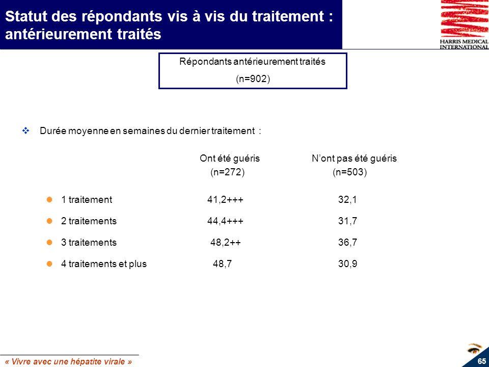 « Vivre avec une hépatite virale » 65 Statut des répondants vis à vis du traitement : antérieurement traités Répondants antérieurement traités (n=902)
