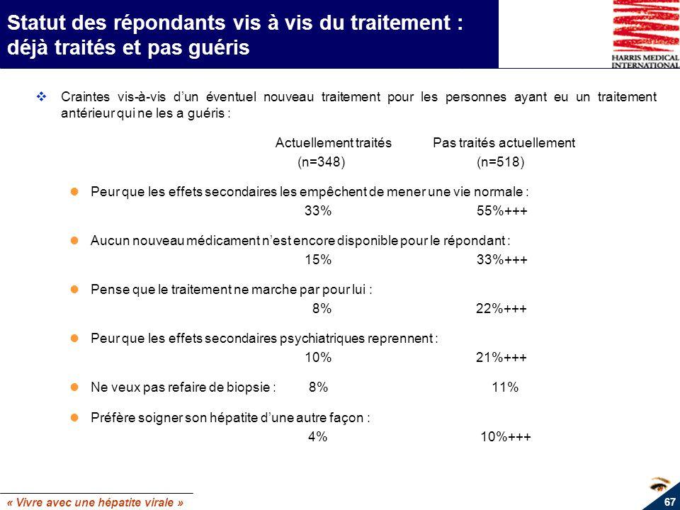 « Vivre avec une hépatite virale » 67 Statut des répondants vis à vis du traitement : déjà traités et pas guéris Craintes vis-à-vis dun éventuel nouve