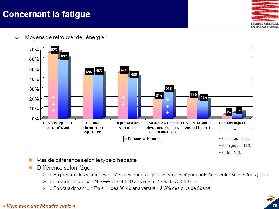 « Vivre avec une hépatite virale » 76 Concernant la fatigue Moyens de retrouver de lénergie : Pas de différence selon le type dhépatite Différence sel