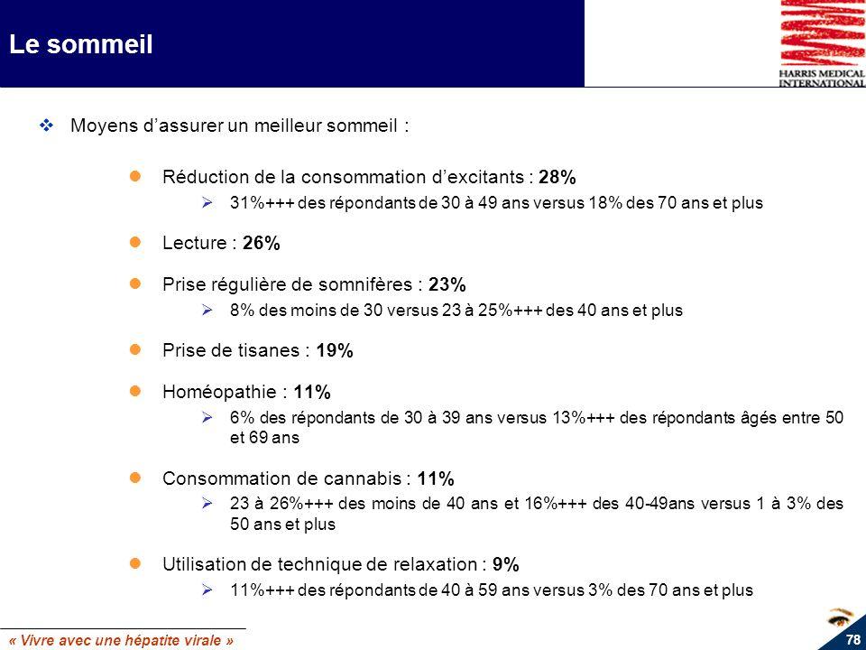 « Vivre avec une hépatite virale » 78 Le sommeil Moyens dassurer un meilleur sommeil : Réduction de la consommation dexcitants : 28% Ø31%+++ des répon