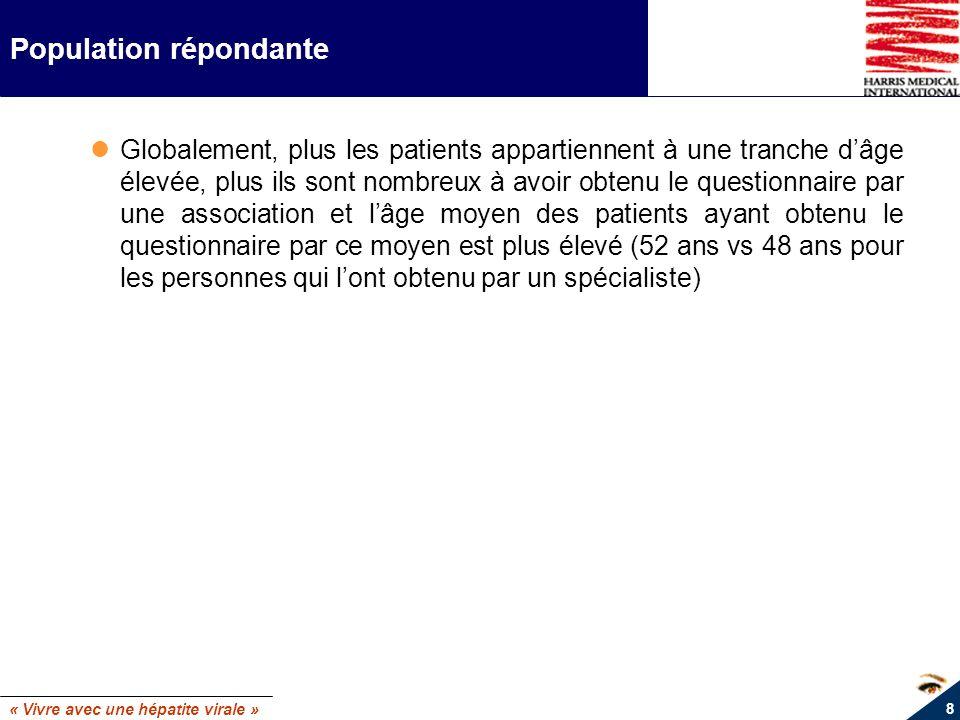 « Vivre avec une hépatite virale » 19 Caractéristiques des patients selon le type dhépatite Année de découverte de lhépatite C : Région parisienneNord OuestNord EstSud OuestSud Est 1997 et avant 63% 55% 58% 61%65%++ Avant 1995 39% 31% 35% 41%45%+++ 1995 à 1997 24% 24% 24% 20% 20% Après 1997 34% 42%+++ 39%++ 35% 32% 1998 à 2000 25% 29%+++ 28%+++ 22% 18% 2001 à 2002 9% 14% 12% 13% 13%