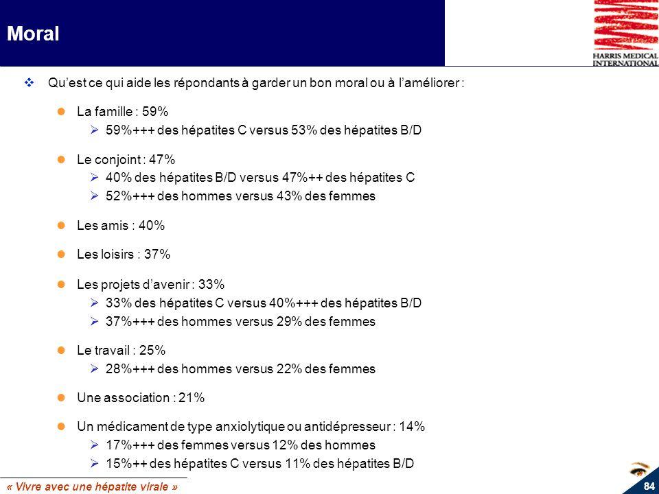 « Vivre avec une hépatite virale » 84 Moral Quest ce qui aide les répondants à garder un bon moral ou à laméliorer : La famille : 59% Ø59%+++ des hépa