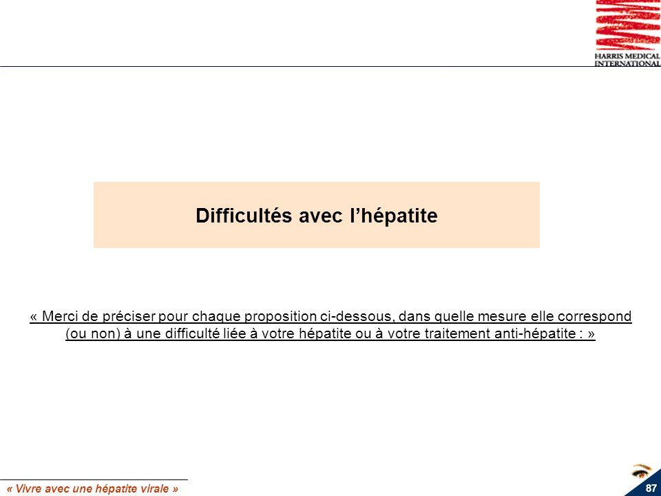 « Vivre avec une hépatite virale » 87 Difficultés avec lhépatite « Merci de préciser pour chaque proposition ci-dessous, dans quelle mesure elle corre