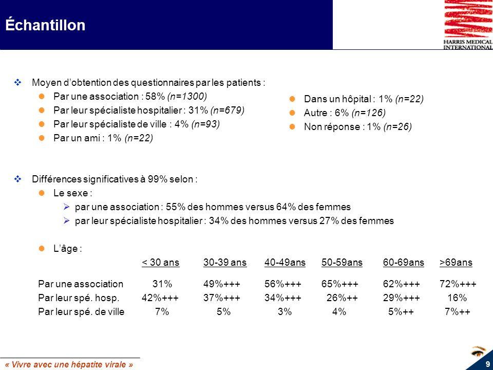 « Vivre avec une hépatite virale » 10 Échantillon Différence significative à 99% selon : La région : Région parisienneNord OuestNord EstSud OuestSud Est Par une association 66%+++ 59%++ 51% 56% 57% Par leur spé hospitalier 14% 35%+++39%+++ 35%+++31%+++ Par leur spé de ville 2% 1% 4%++ 5%++ 8%+++ Le statut du répondant vis à vis de son traitement : Traitement actuel Traitement antérieur Jamais traité Par une association 40% 70%+++ 66%+++ Par un spé hospitalier 50%+++ 21% 20% Par un spé de ville 6%++ 3% 3%