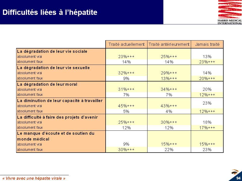 « Vivre avec une hépatite virale » 94 Difficultés liées à lhépatite