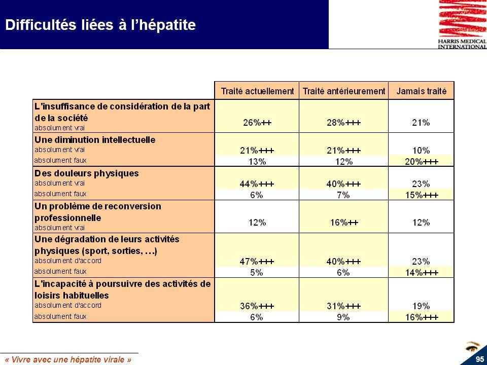 « Vivre avec une hépatite virale » 95 Difficultés liées à lhépatite