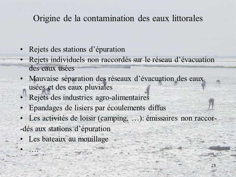 28 Origine de la contamination des eaux littorales Rejets des stations dépuration Rejets individuels non raccordés sur le réseau dévacuation des eaux
