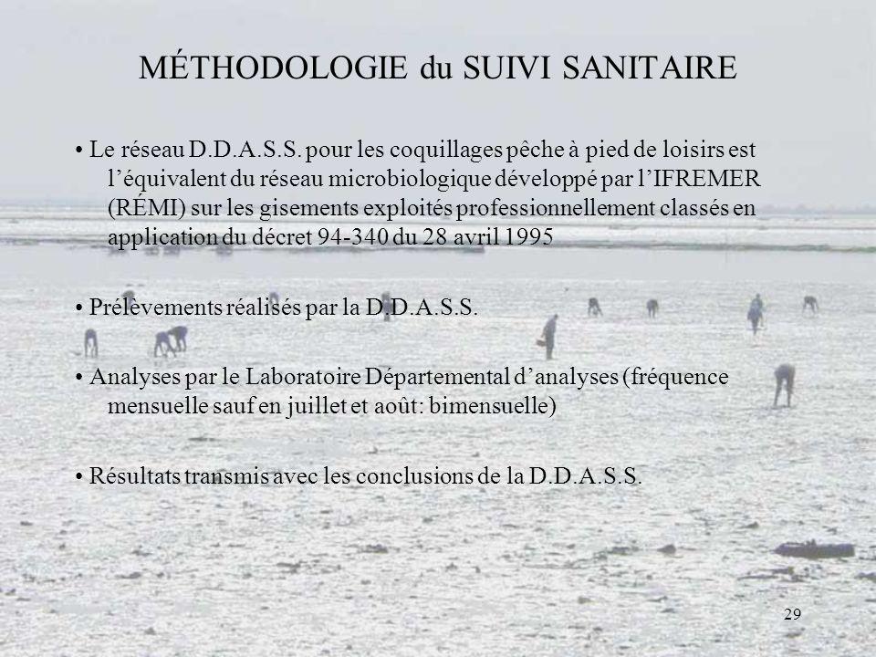 29 MÉTHODOLOGIE du SUIVI SANITAIRE Le réseau D.D.A.S.S. pour les coquillages pêche à pied de loisirs est léquivalent du réseau microbiologique dévelop
