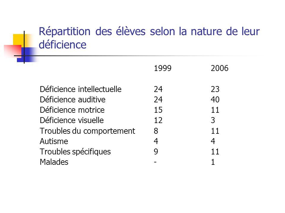 Répartition des élèves selon la nature de leur déficience 19992006 Déficience intellectuelle2423 Déficience auditive2440 Déficience motrice1511 Défici