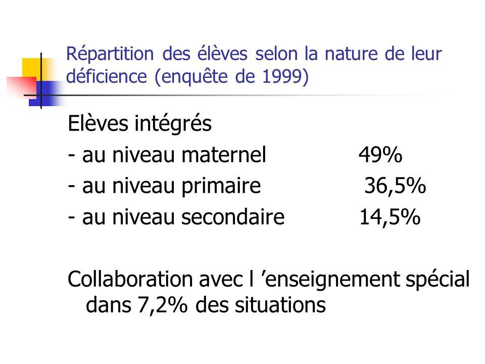 Répartition des élèves selon la nature de leur déficience (enquête de 1999) Elèves intégrés - au niveau maternel49% - au niveau primaire 36,5% - au niveau secondaire14,5% Collaboration avec l enseignement spécial dans 7,2% des situations
