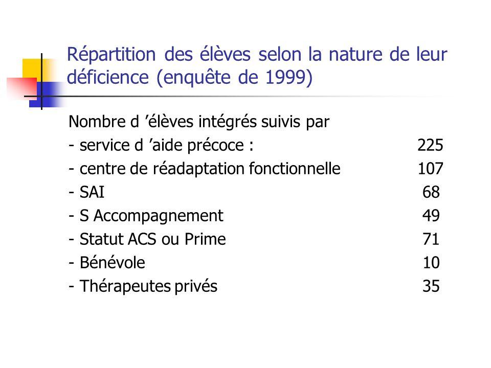 Répartition des élèves selon la nature de leur déficience (enquête de 1999) Nombre d élèves intégrés suivis par - service d aide précoce : 225 - centre de réadaptation fonctionnelle 107 - SAI 68 - S Accompagnement 49 - Statut ACS ou Prime 71 - Bénévole 10 - Thérapeutes privés 35