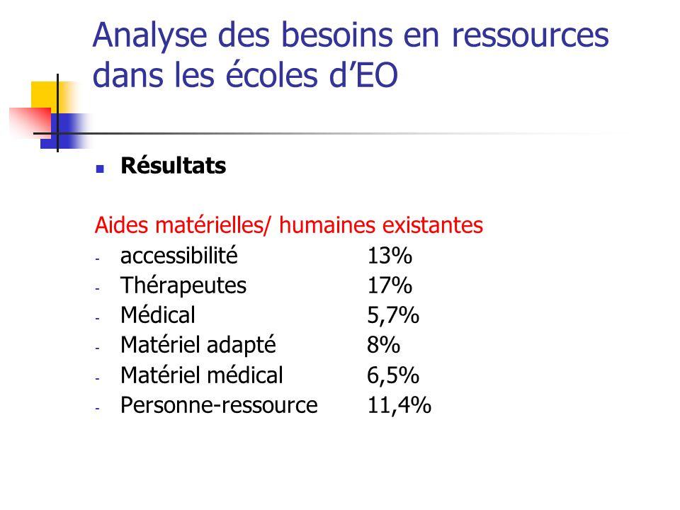 Analyse des besoins en ressources dans les écoles dEO Résultats Aides matérielles/ humaines existantes - accessibilité 13% - Thérapeutes 17% - Médical 5,7% - Matériel adapté 8% - Matériel médical 6,5% - Personne-ressource 11,4%