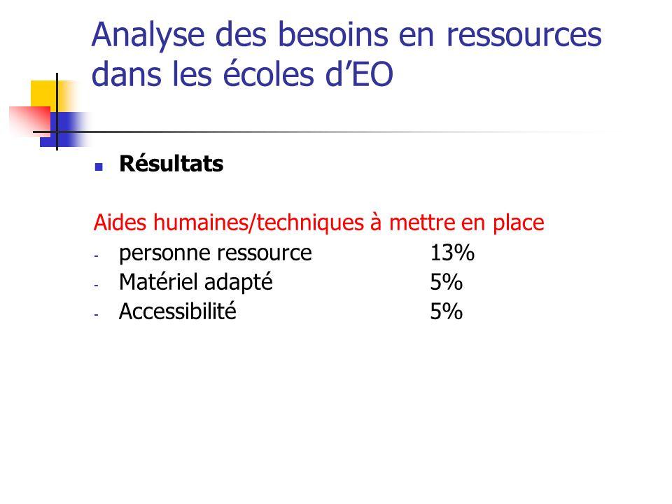 Analyse des besoins en ressources dans les écoles dEO Résultats Aides humaines/techniques à mettre en place - personne ressource13% - Matériel adapté5% - Accessibilité5%