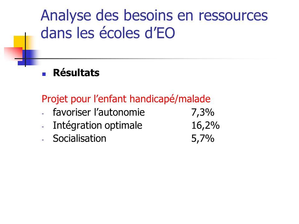 Analyse des besoins en ressources dans les écoles dEO Résultats Projet pour lenfant handicapé/malade - favoriser lautonomie7,3% - Intégration optimale16,2% - Socialisation5,7%