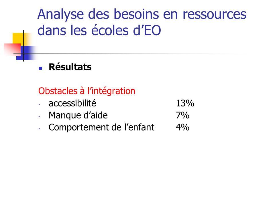 Analyse des besoins en ressources dans les écoles dEO Résultats Obstacles à lintégration - accessibilité13% - Manque daide7% - Comportement de lenfant4%
