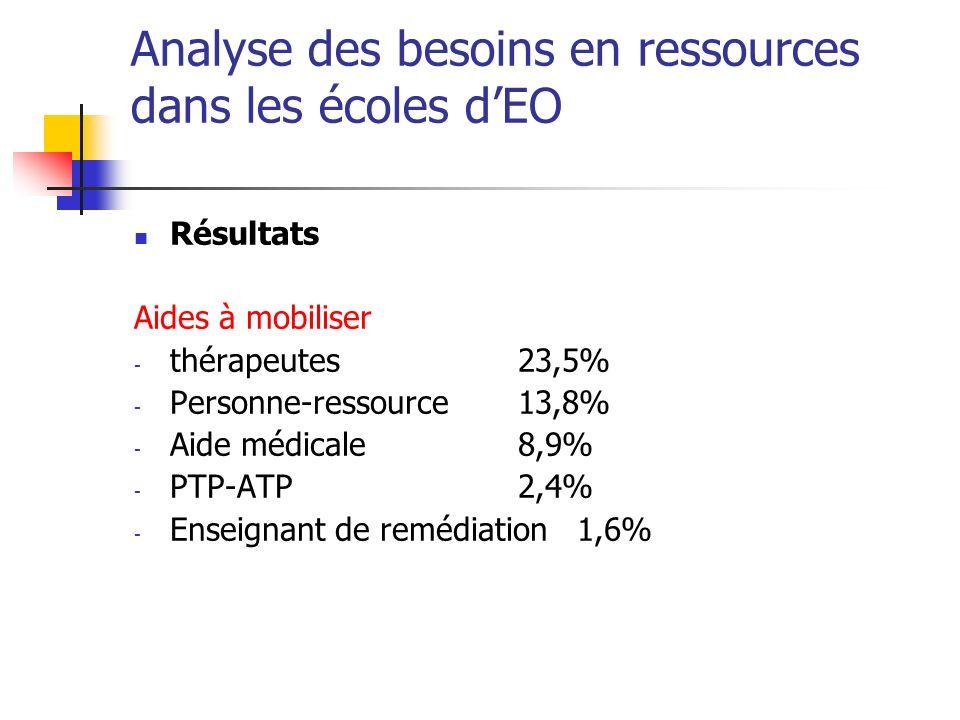 Analyse des besoins en ressources dans les écoles dEO Résultats Aides à mobiliser - thérapeutes23,5% - Personne-ressource13,8% - Aide médicale8,9% - PTP-ATP2,4% - Enseignant de remédiation 1,6%