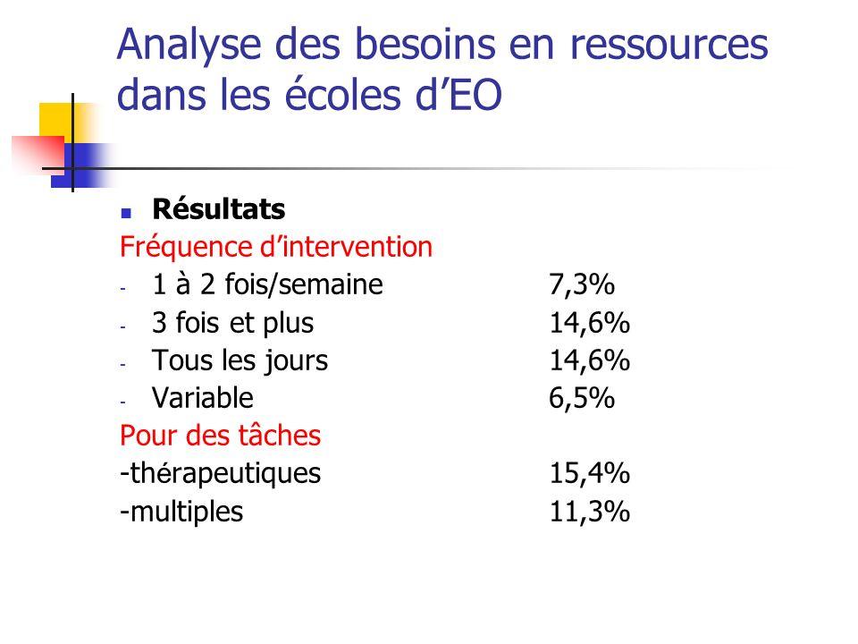 Analyse des besoins en ressources dans les écoles dEO Résultats Fréquence dintervention - 1 à 2 fois/semaine7,3% - 3 fois et plus14,6% - Tous les jours14,6% - Variable6,5% Pour des tâches -th é rapeutiques15,4% -multiples11,3%