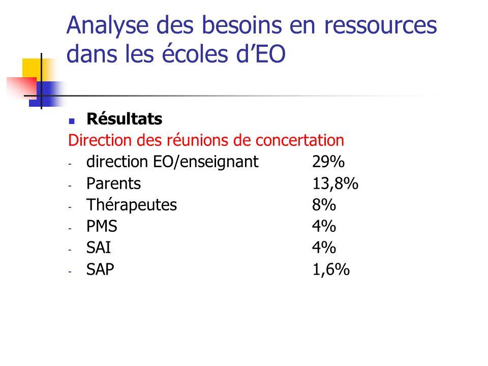 Analyse des besoins en ressources dans les écoles dEO Résultats Direction des réunions de concertation - direction EO/enseignant29% - Parents13,8% - Thérapeutes8% - PMS4% - SAI4% - SAP1,6%