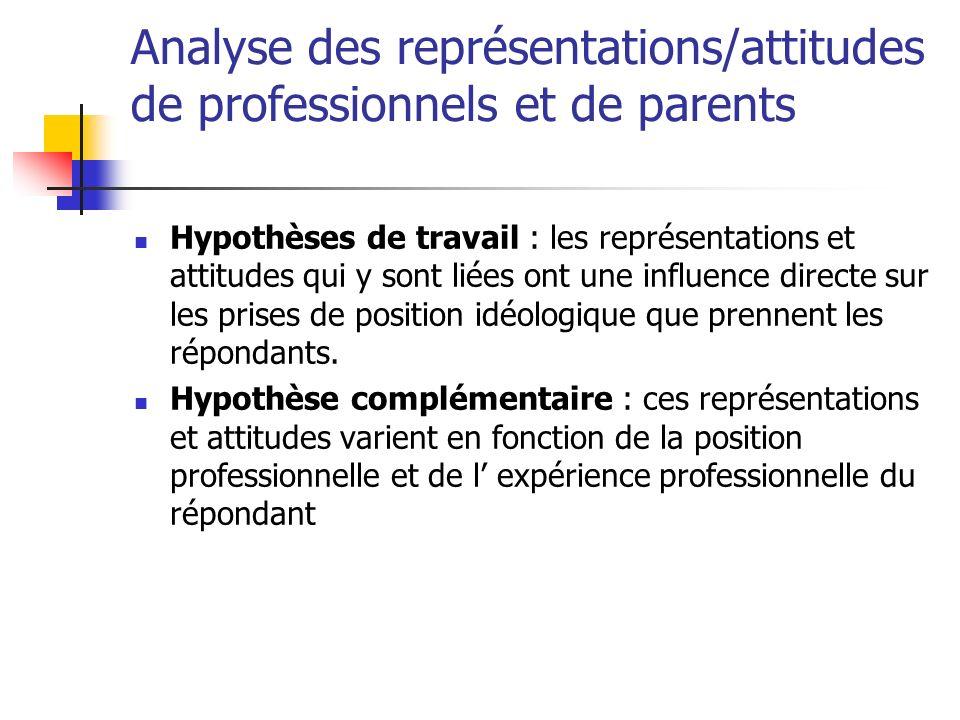Analyse des représentations/attitudes de professionnels et de parents Hypothèses de travail : les représentations et attitudes qui y sont liées ont une influence directe sur les prises de position idéologique que prennent les répondants.