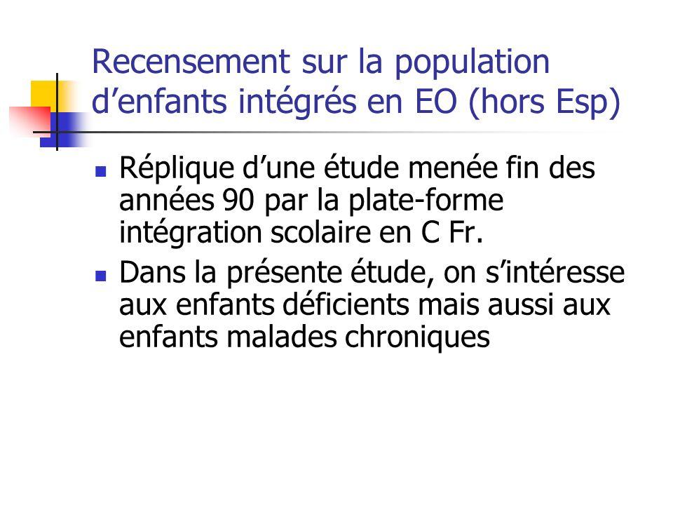 Recensement sur la population denfants intégrés en EO (hors Esp) Réplique dune étude menée fin des années 90 par la plate-forme intégration scolaire en C Fr.