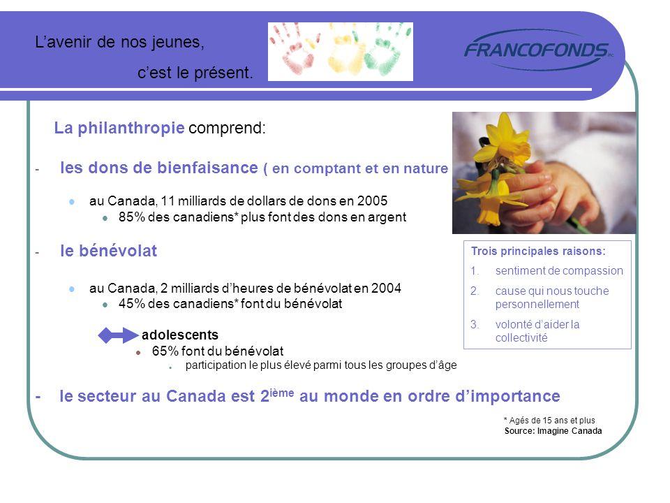 La philanthropie comprend: - les dons de bienfaisance ( en comptant et en nature ) au Canada, 11 milliards de dollars de dons en 2005 85% des canadien