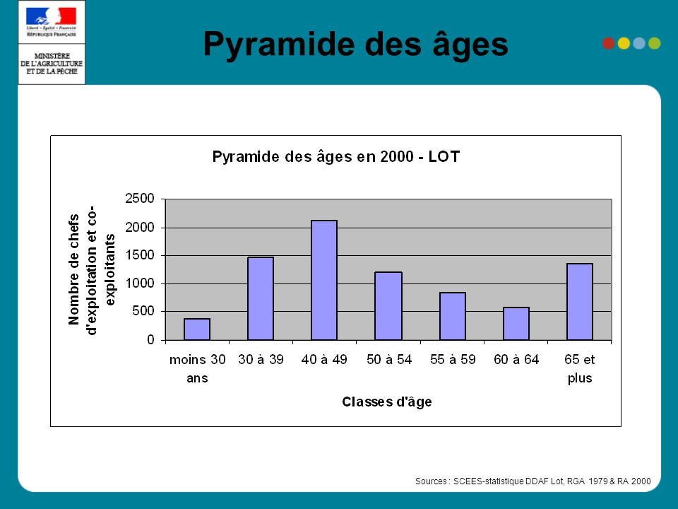 Pyramide des âges Sources : SCEES-statistique DDAF Lot, RGA 1979 & RA 2000