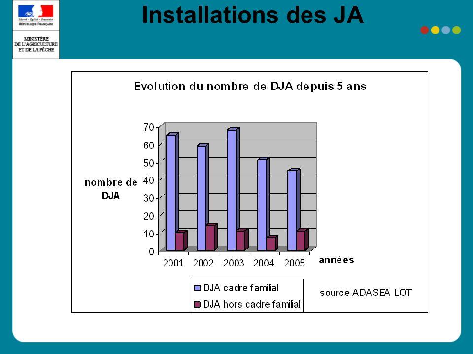 Installations des JA
