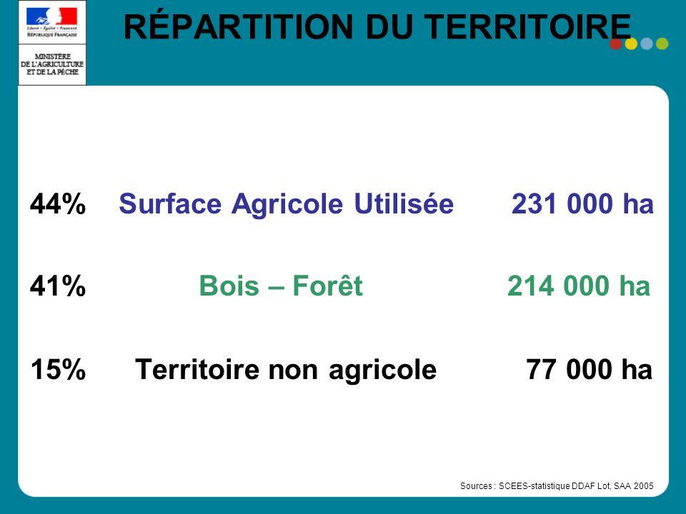 RÉPARTITION DU TERRITOIRE 44% Surface Agricole Utilisée 231 000 ha 41% Bois – Forêt 214 000 ha 15% Territoire non agricole 77 000 ha Sources : SCEES-statistique DDAF Lot, SAA 2005