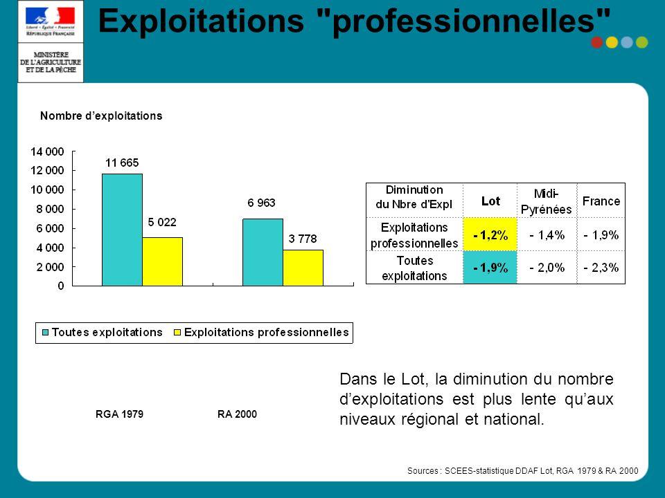 Exploitations professionnelles RA 2000RGA 1979 Nombre dexploitations Dans le Lot, la diminution du nombre dexploitations est plus lente quaux niveaux régional et national.