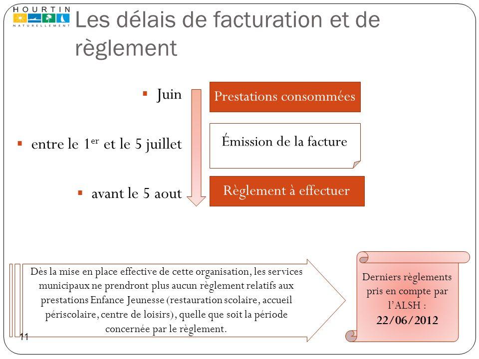 Les délais de facturation et de règlement Juin entre le 1 er et le 5 juillet avant le 5 aout Prestations consommées Émission de la facture Règlement à
