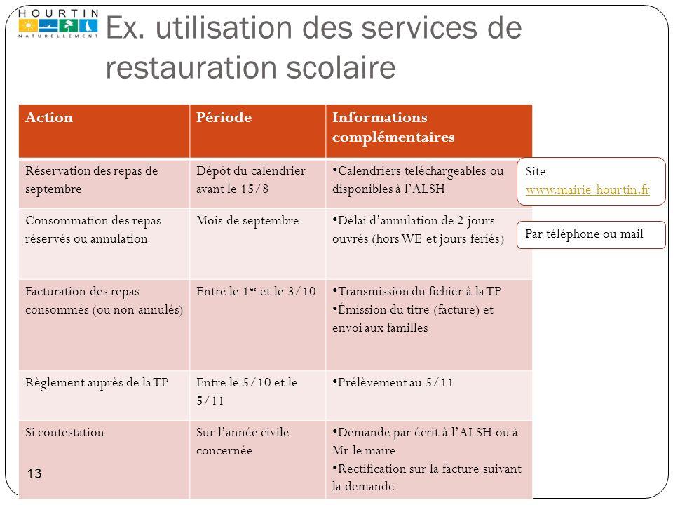 Ex. utilisation des services de restauration scolaire ActionPériodeInformations complémentaires Réservation des repas de septembre Dépôt du calendrier