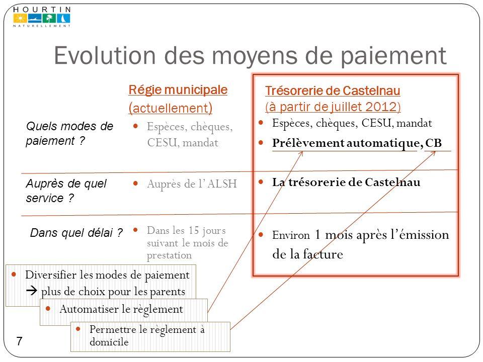Evolution des moyens de paiement Régie municipale ( actuellement ) Trésorerie de Castelnau (à partir de juillet 2012) La trésorerie de Castelnau Auprè