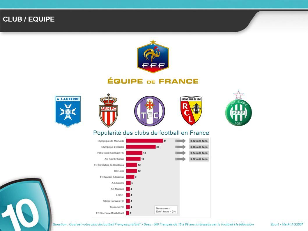 Popularité des clubs de football en France CLUB / EQUIPE Sport + Markt AG2007 Question : Quel est votre club de football Français préféré.