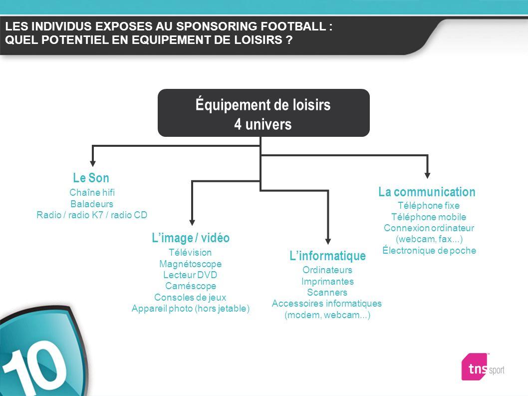 Hommes 42 ans Actifs CSP+ Foyers avec enfants Grandes villes Captifs Football Pouvoir dachat proche de la moyenne 23.5% des français Un potentiel fort sur léquipement de loisirs...