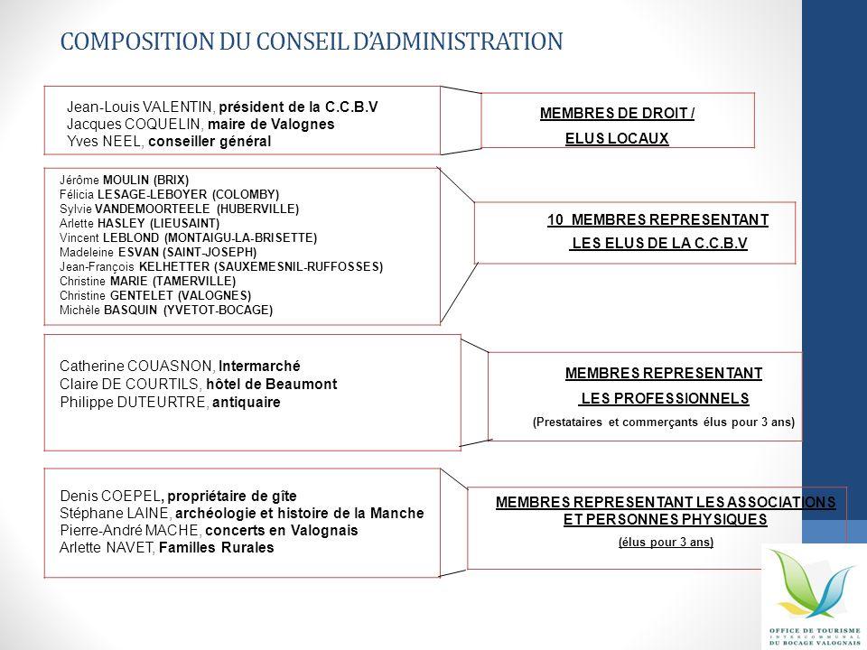 COMPOSITION DU CONSEIL DADMINISTRATION MEMBRES DE DROIT / ELUS LOCAUX 10 MEMBRES REPRESENTANT LES ELUS DE LA C.C.B.V MEMBRES REPRESENTANT LES PROFESSI
