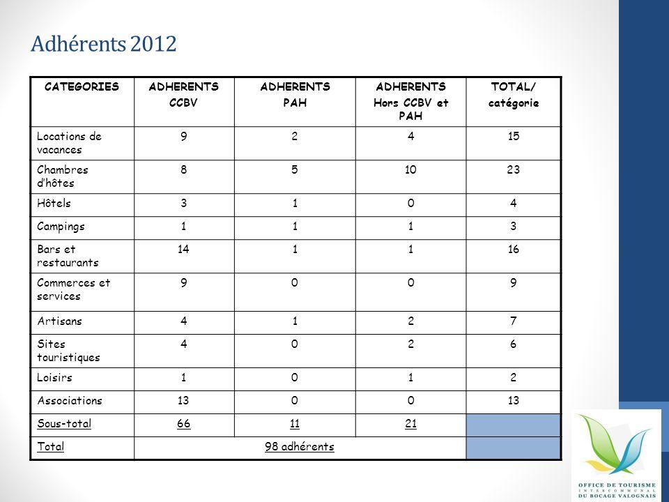 Adhérents 2012 CATEGORIESADHERENTS CCBV ADHERENTS PAH ADHERENTS Hors CCBV et PAH TOTAL/ catégorie Locations de vacances 92415 Chambres dhôtes 851023 H