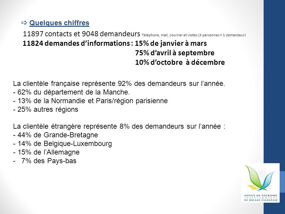 11897 contacts et 9048 demandeurs Téléphone, mail, courrier et visites (3 personnes = 1 demandeur) 11824 demandes dinformations : 15% de janvier à mar