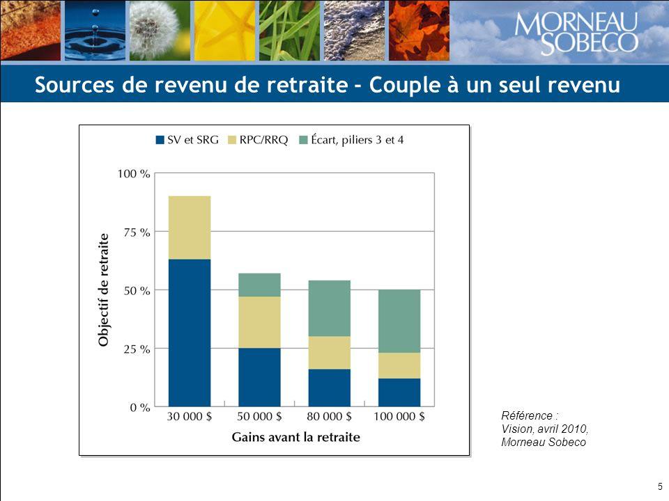 5 Sources de revenu de retraite - Couple à un seul revenu Référence : Vision, avril 2010, Morneau Sobeco