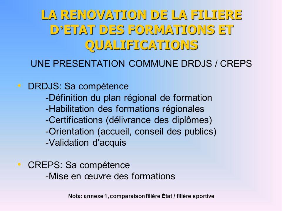 LA RENOVATION DE LA FILIERE D ETAT DES FORMATIONS ET QUALIFICATIONS UNE PRESENTATION COMMUNE DRDJS / CREPS DRDJS: Sa compétence -Définition du plan ré