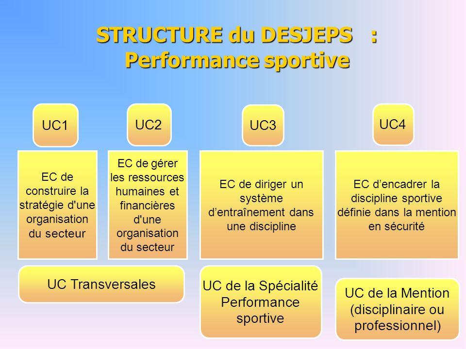 UC1 UC2 UC3 UC4 EC de construire la stratégie d'une organisation du secteur EC de gérer les ressources humaines et financières d'une organisation du s