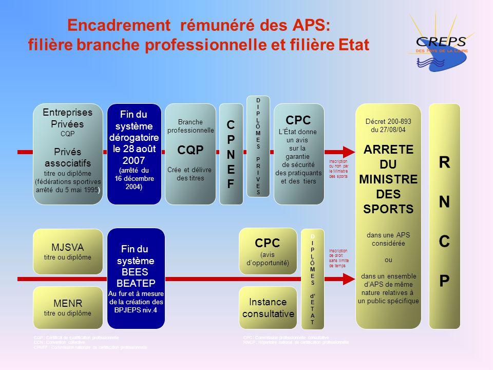 Branche professionnelle CQP Crée et délivre des titres Encadrement rémunéré des APS: filière branche professionnelle et filière Etat Entreprises Privé