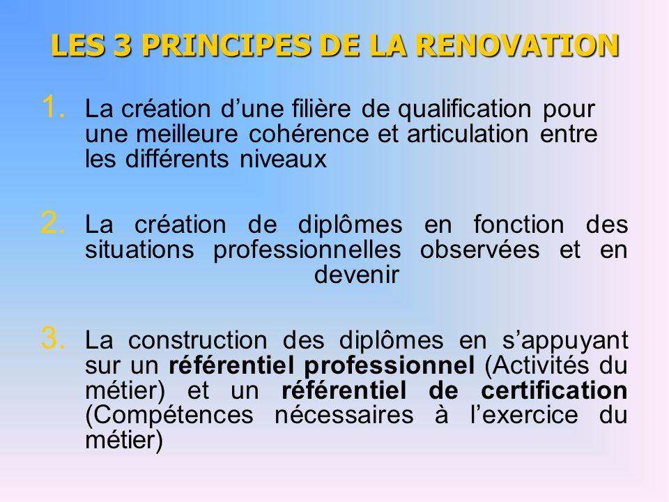 LES 3 PRINCIPES DE LA RENOVATION 1. 1. La création dune filière de qualification pour une meilleure cohérence et articulation entre les différents niv