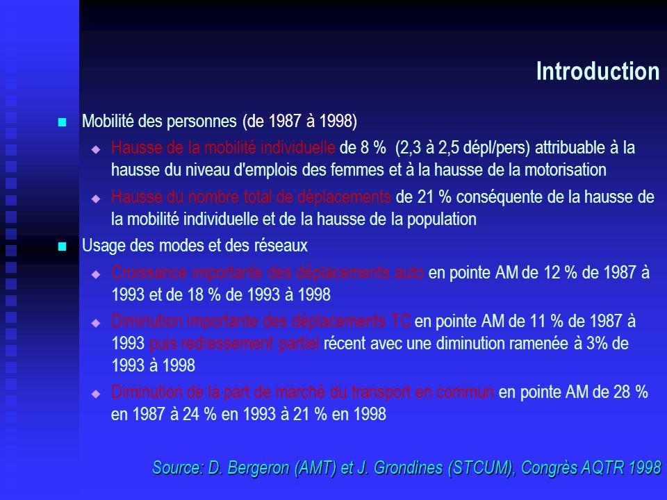 Introduction Mobilité des personnes (de 1987 à 1998) Hausse de la mobilité individuelle de 8 % (2,3 à 2,5 dépl/pers) attribuable à la hausse du niveau